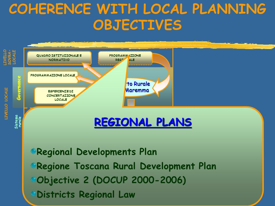 COHERENCE WITH LOCAL PLANNING OBJECTIVES Distretto Rurale della Maremma QUADRO ISTITUZIONALE E NORMATIVO PROGRAMMAZIONE REGIONALE PROGRAMMAZIONE LOCALE ESPERIENZE DI CONCERTAZIONE LOCALE AGRICOLTURA, PESCA E MONDO RURALE DELLA MAREMMA LIVELLO SOVRA- LOCALE LIVELLO LOCALE Sistema rurale Governance ESPERIENZE CONDOTTE REGIONAL PLANS Regional Developments Plan Regione Toscana Rural Development Plan Objective 2 (DOCUP ) Districts Regional Law