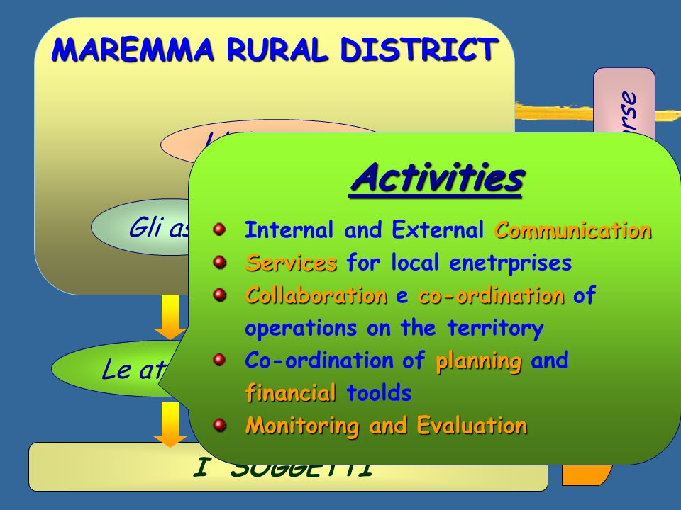 I SOGGETTI MAREMMA RURAL DISTRICT Lobiettivo Il funzionamento Gli assi Le risorse Le attivitàGli inputs Activities Communication Internal and External Communication Services Services for local enetrprises Collaborationco-ordination Collaboration e co-ordination of operations on the territory planning financial Co-ordination of planning and financial toolds Monitoring and Evaluation