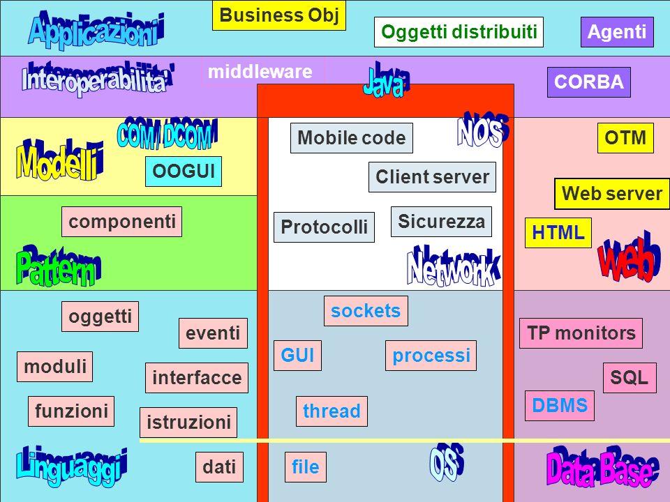 A.N 992 Client server SQL DBMS TP monitors componenti middleware CORBA Web server OTM HTML Protocolli Sicurezza dati istruzioni funzioni oggetti interfacce eventi moduli GUIprocessi thread file sockets Mobile code OOGUI Oggetti distribuiti Business Obj Agenti