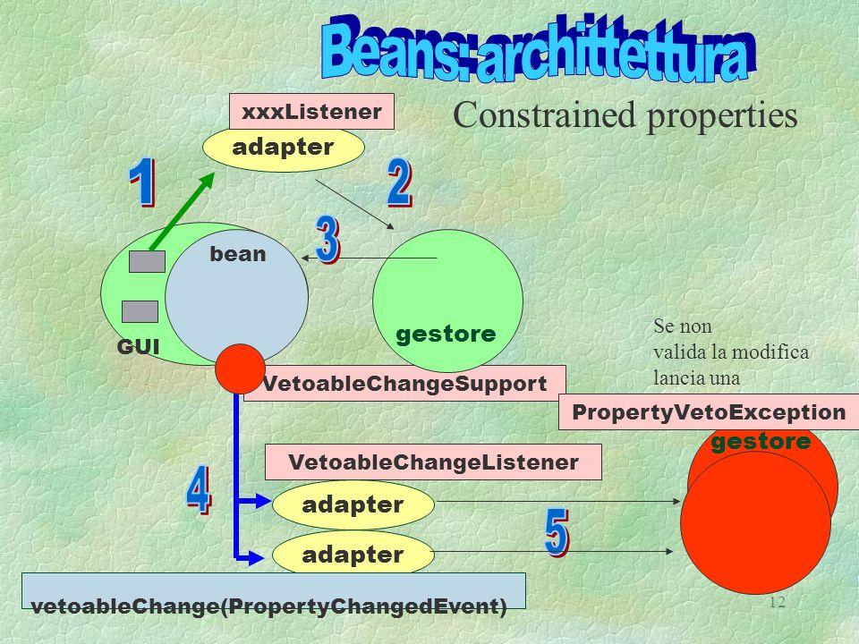 A.N 9912 VetoableChangeSupport adapter gestore adapter bean GUI gestore VetoableChangeListener Constrained properties xxxListener adapter vetoableChange(PropertyChangedEvent) Se non valida la modifica lancia una PropertyVetoException