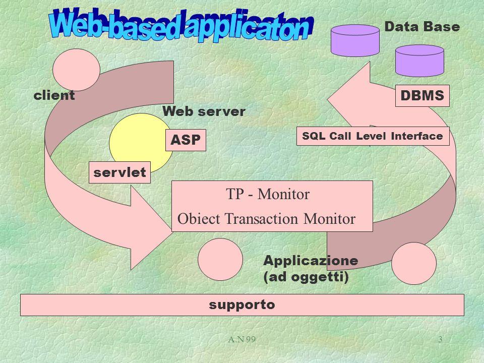 A.N 994 tabelle DBMS ( SQL-Server ) SQL Call Level Interface ( ODBC 2.X API ) Amministrazione (SQL Enterpise Manager) Accesso interattivo Stiored Procedure Driver to SQL-server Net Library (TCP7IP) Tools (SQL DMO) Applicazioni Format and Protocol (FAP) ISO/SAG RDA IBM DRDA IDI EDA/SQL OOInterface (RDO) OOInterface (OLE-DB) ADO) Provider SQL Serve ESQL Gestore di transazioni (MSDTC)