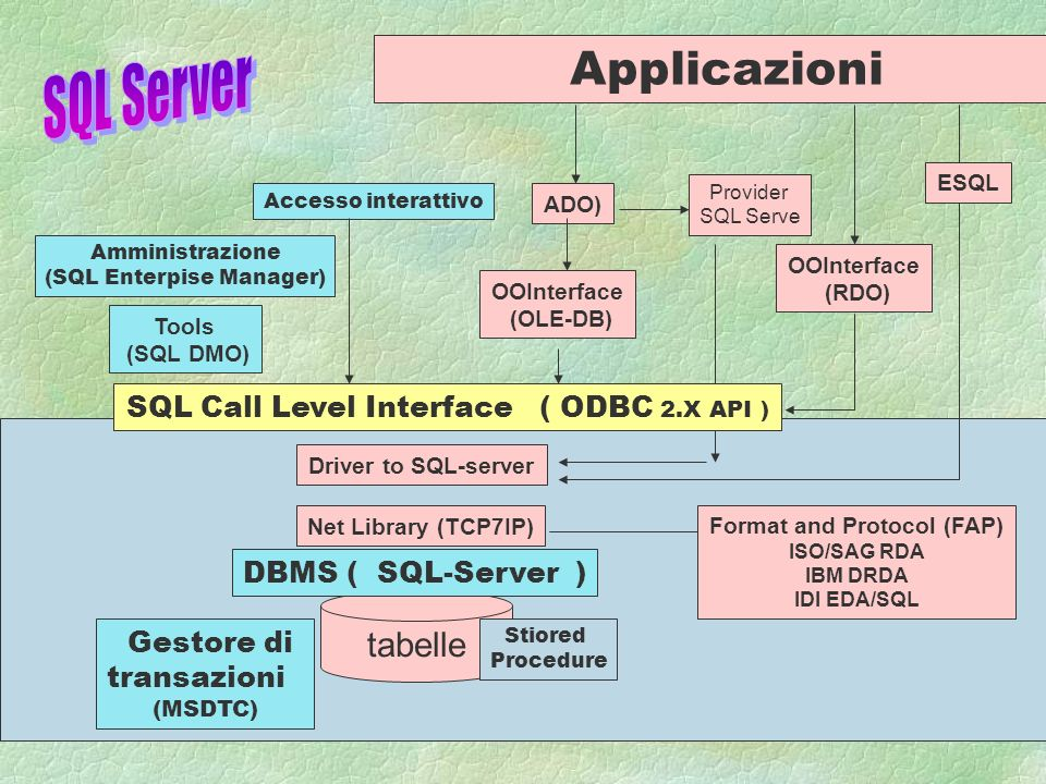 A.N 995 tabelle DBMS ( SQL-Server ) SQL CLI ( ODBC 2.X API ) Stiored Procedure Driver to SQL-server NetLibrary (TCP7IP) Gestore di transazioni (MSDTC) coordinator Applicazione JDBC Driver Manager Driver JDBC / ODBC