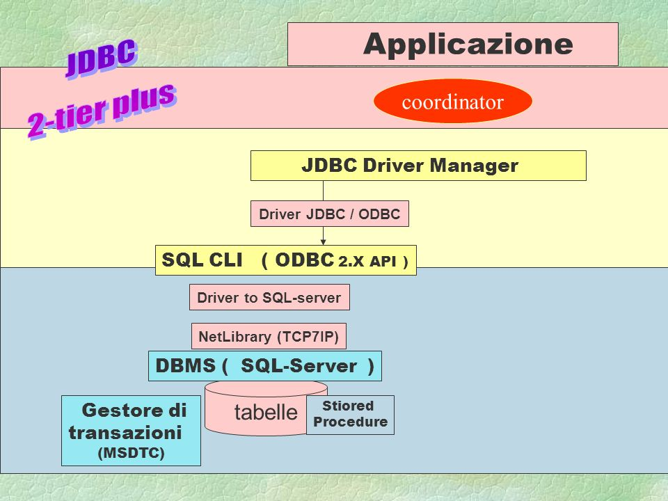 A.N 996 tabelle DBMS ( SQL-Server ) SQL CLI ( ODBC 2.X API ) Stiored Procedure Driver to SQL-server NetLibrary (TCP7IP) Gestore di transazioni (MSDTC) coordinator Applicazione JDBC Driver Manager Driver JDBC / ODBC