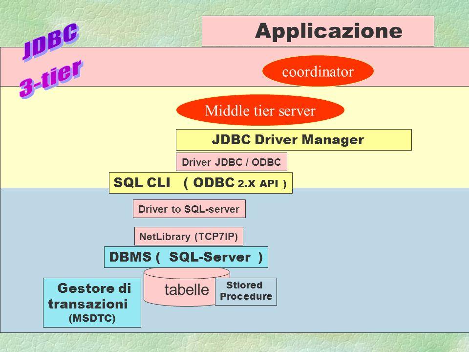 A.N 997 tabelle DBMS ( SQL-Server ) SQL CLI ( ODBC 2.X API ) Stiored Procedure Driver to SQL-server NetLibrary (TCP7IP) Gestore di transazioni (MSDTC) coordinator Applicazione JDBC Driver Manager Driver JDBC / ODBC Middle tier server