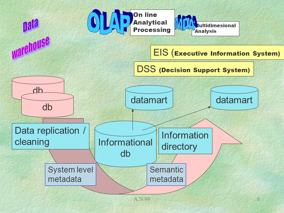 A.N 998 db Multidimesional Analysis db Data replication / cleaning Informational db System level metadata Semantic metadata Information directory EIS ( Executive Information System) DSS (Decision Support System) On line Analytical Processing datamart