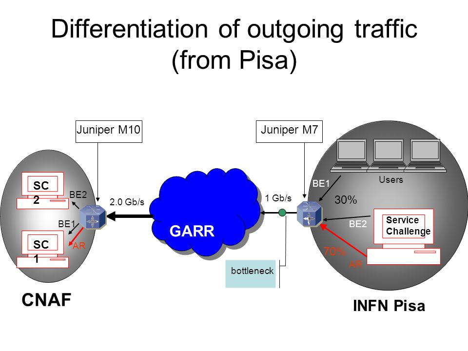 Differentiation of outgoing traffic (from Pisa) GARR GARR CNAF INFN Pisa SC 1 70% Juniper M10Juniper M7 1 Gb/s 2.0 Gb/s Service Challenge bottleneck Users 30% SC 2 BE1 BE2 BE1 AR