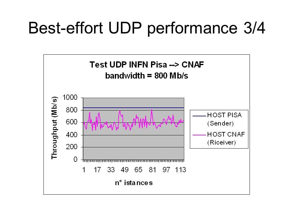 Best-effort UDP performance 3/4