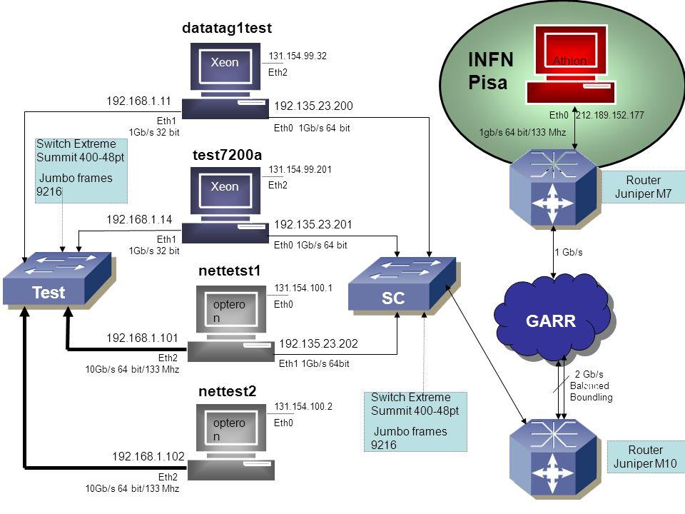 Xeon GARR Xeon optero n datatag1test test7200a nettetst1 nettest2 192.135.23.200 Eth0 1Gb/s 64 bit 192.135.23.201 Eth0 1Gb/s 64 bit 192.135.23.202 Eth