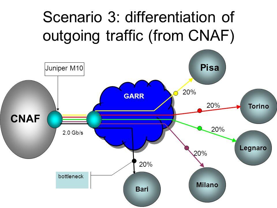Scenario 3: differentiation of outgoing traffic (from CNAF) GARR CNAF Pisa Juniper M10 Torino Legnaro Milano Bari 2.0 Gb/s 20% bottleneck