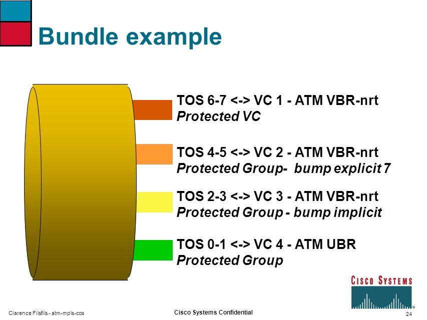 24 Cisco Systems Confidential Clarence Filsfils - atm-mpls-cos Bundle example TOS 6-7 VC 1 - ATM VBR-nrt Protected VC TOS 4-5 VC 2 - ATM VBR-nrt Protected Group- bump explicit 7 TOS 0-1 VC 4 - ATM UBR Protected Group TOS 2-3 VC 3 - ATM VBR-nrt Protected Group - bump implicit