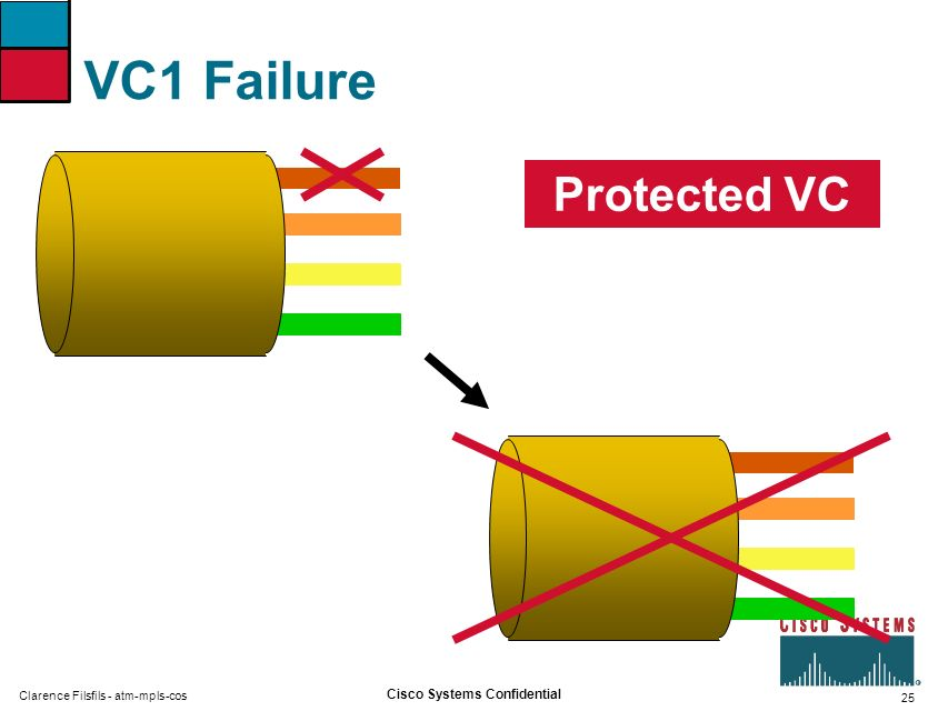 25 Cisco Systems Confidential Clarence Filsfils - atm-mpls-cos VC1 Failure Protected VC