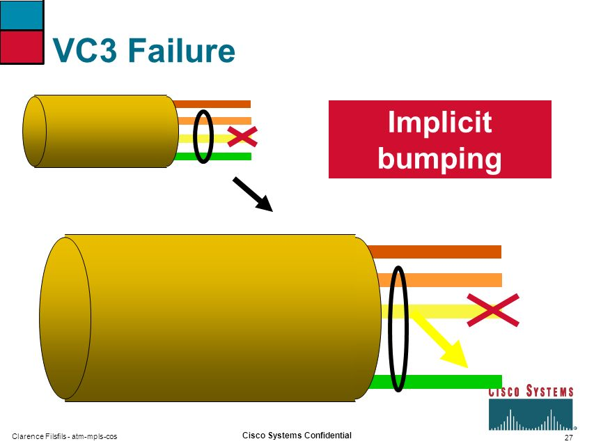 27 Cisco Systems Confidential Clarence Filsfils - atm-mpls-cos VC3 Failure Implicit bumping