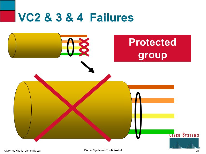 28 Cisco Systems Confidential Clarence Filsfils - atm-mpls-cos VC2 & 3 & 4 Failures Protected group