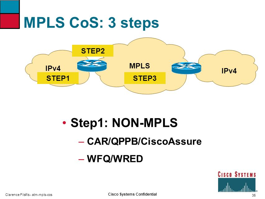 35 Cisco Systems Confidential Clarence Filsfils - atm-mpls-cos MPLS CoS: 3 steps Step1: NON-MPLS – CAR/QPPB/CiscoAssure – WFQ/WRED MPLS IPv4 STEP1 STE