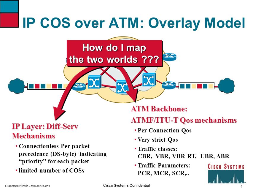 4 Cisco Systems Confidential Clarence Filsfils - atm-mpls-cos IP COS over ATM: Overlay Model IP Layer: Diff-Serv Mechanisms Connectionless Per packet