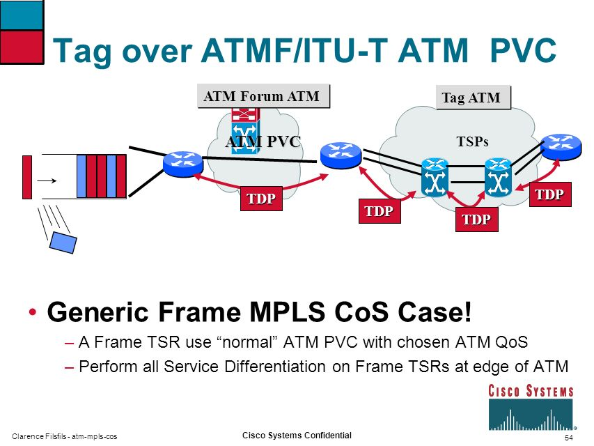 54 Cisco Systems Confidential Clarence Filsfils - atm-mpls-cos Tag over ATMF/ITU-T ATM PVC Generic Frame MPLS CoS Case! – A Frame TSR use normal ATM P