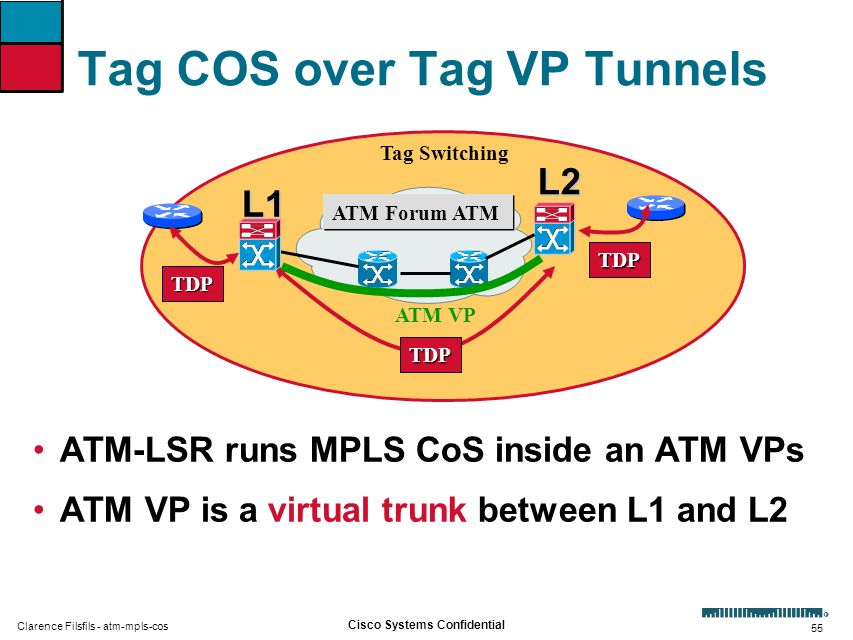 55 Cisco Systems Confidential Clarence Filsfils - atm-mpls-cos Tag COS over Tag VP Tunnels ATM-LSR runs MPLS CoS inside an ATM VPs ATM VP is a virtual