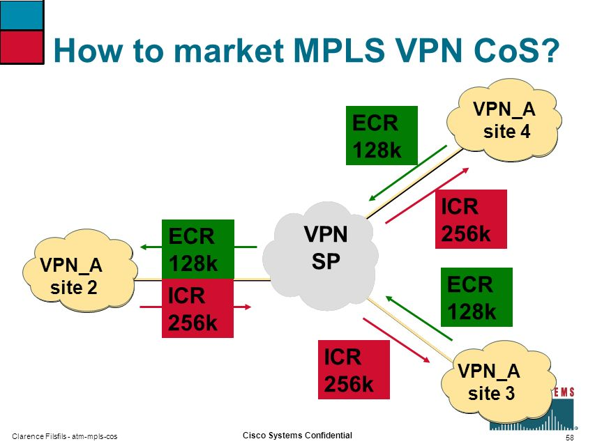 58 Cisco Systems Confidential Clarence Filsfils - atm-mpls-cos How to market MPLS VPN CoS? VPN SP ECR 128k VPN_A site 2 ICR 256k VPN_A site 3 ECR 128k