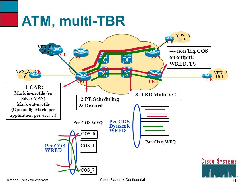 68 Cisco Systems Confidential Clarence Filsfils - atm-mpls-cos ATM, multi-TBR VPN_A VPN_B 10.2 10.1 11.5 11.6 PE PP PP PE 3 PE 4 CE -2 PE Scheduling & Discard -4- non Tag COS on output: WRED, TS -3- TBR Multi-VC Per Class WFQ COS_0 COS_1 COS_7 Per COS WFQ Per COS WRED -1-CAR: Mark in-profile (eg Silver VPN) Mark out-profile (Optionally Mark per application, per user…) Per COS Dynamic WEPD