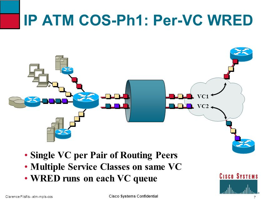 7 Cisco Systems Confidential Clarence Filsfils - atm-mpls-cos IP ATM COS-Ph1: Per-VC WRED Single VC per Pair of Routing Peers Multiple Service Classes