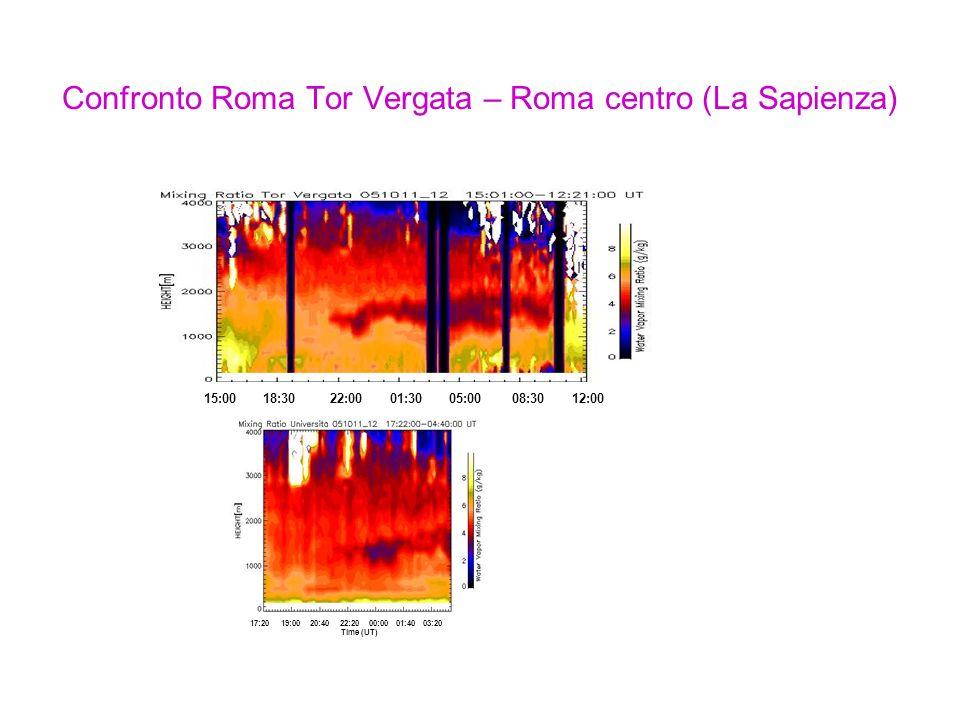 Confronto Roma Tor Vergata – Roma centro (La Sapienza) 15:00 18:30 22:00 01:30 05:00 08:30 12:00 Time (UT) 17:20 19:00 20:40 22:20 00:00 01:40 03:20 Time (UT)