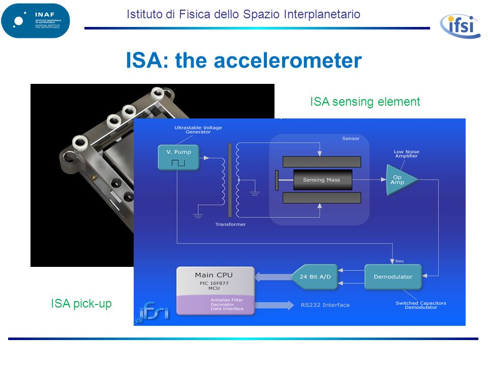 Istituto di Fisica dello Spazio Interplanetario ISA: the accelerometer ISA sensing element ISA pick-up