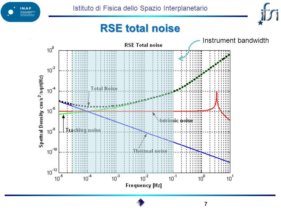 Istituto di Fisica dello Spazio Interplanetario RSE total noise 7 Instrument bandwidth