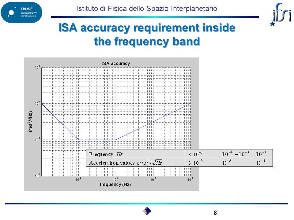 Istituto di Fisica dello Spazio Interplanetario ISA accuracy requirement inside the frequency band 8