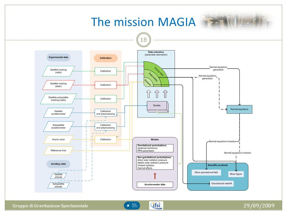 The mission MAGIA 29/09/2009 Gruppo di Gravitazione Sperimentale 18