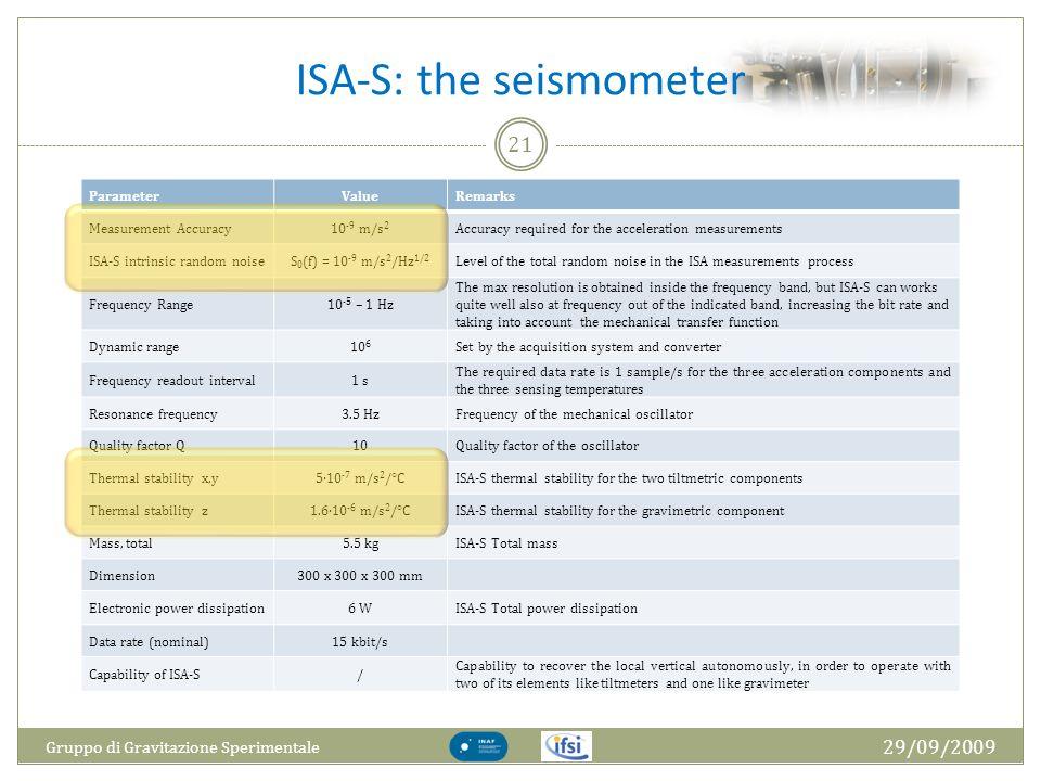 ISA-S: the seismometer 29/09/2009 Gruppo di Gravitazione Sperimentale 21 ParameterValueRemarks Measurement Accuracy10 -9 m/s 2 Accuracy required for t