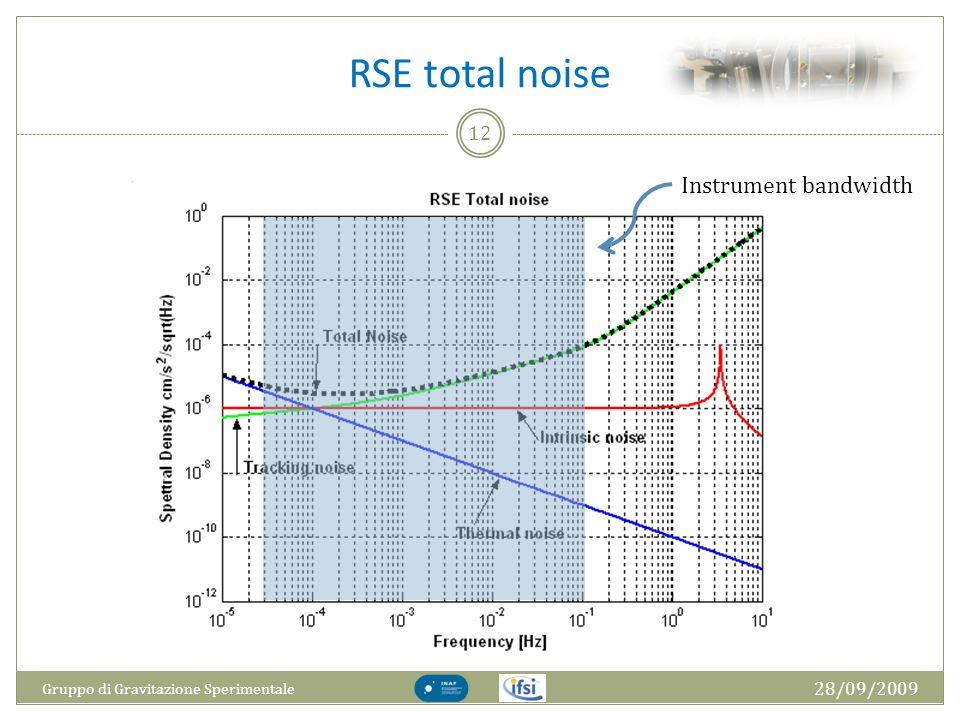 RSE total noise 28/09/2009 Gruppo di Gravitazione Sperimentale 12 Instrument bandwidth