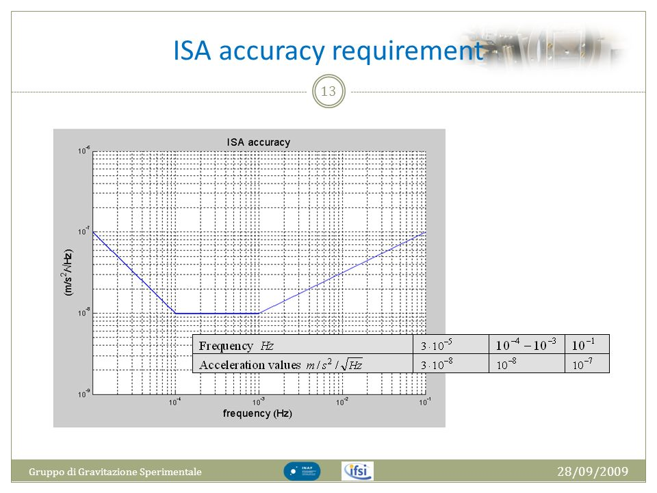 ISA accuracy requirement 28/09/2009 Gruppo di Gravitazione Sperimentale 13