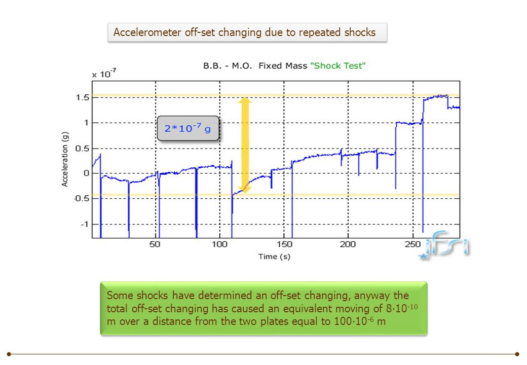 Accelerometer off-set changing due to repeated shocks Some shocks have determined an off-set changing, anyway the total off-set changing has caused an equivalent moving of 810 -10 m over a distance from the two plates equal to 10010 -6 m