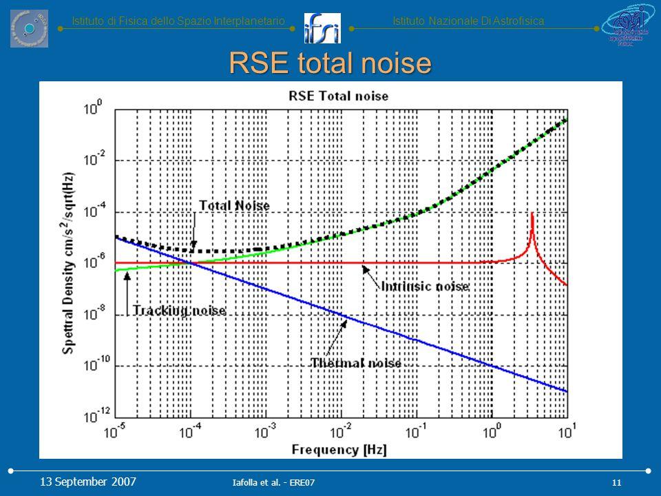 Istituto Nazionale Di AstrofisicaIstituto di Fisica dello Spazio Interplanetario RSE total noise 13 September 2007 11Iafolla et al.