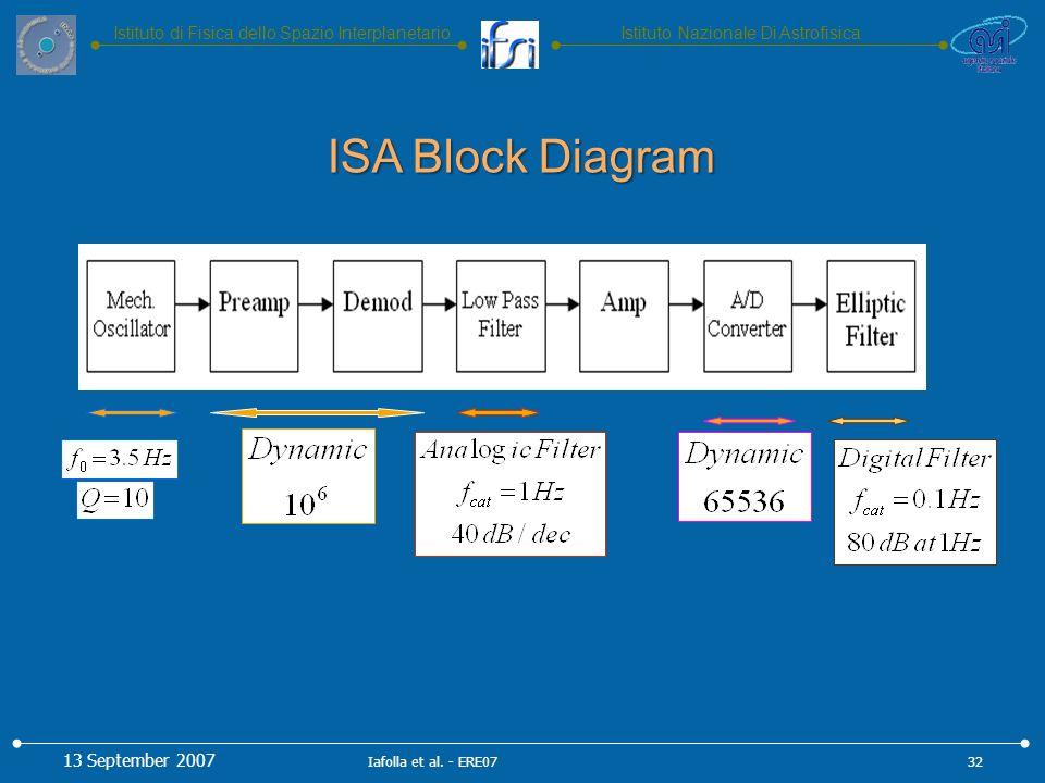 Istituto Nazionale Di AstrofisicaIstituto di Fisica dello Spazio Interplanetario ISA Block Diagram 13 September 2007 32Iafolla et al.