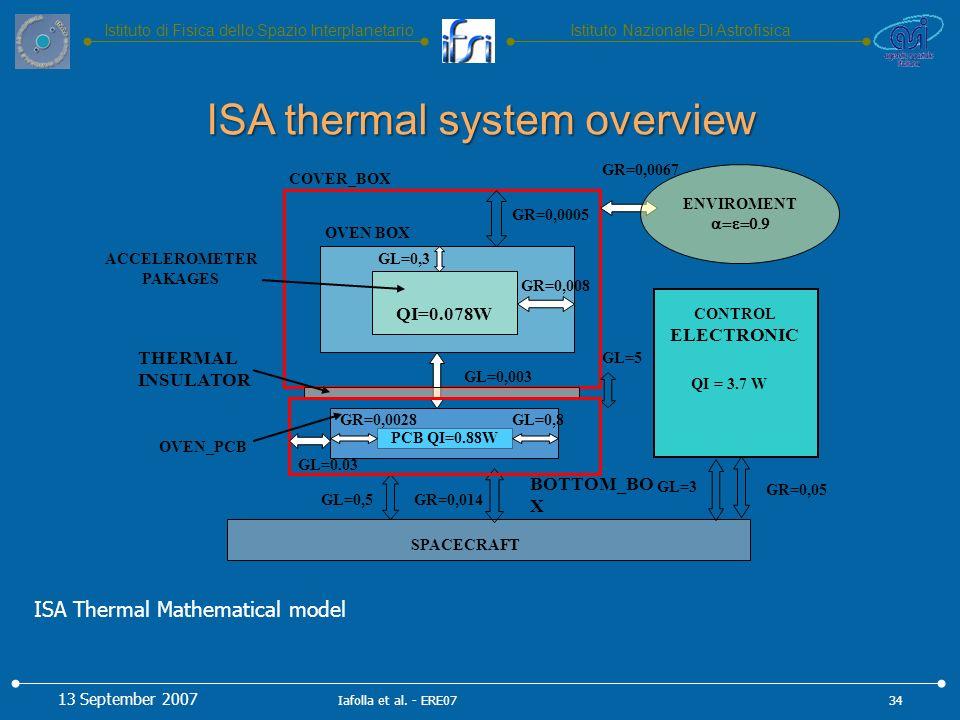 Istituto Nazionale Di AstrofisicaIstituto di Fisica dello Spazio Interplanetario ISA thermal system overview QI=0.078W COVER_BOX BOTTOM_BO X PCB QI=0.88W OVEN_PCB THERMAL INSULATOR CONTROL ELECTRONIC SPACECRAFT GR=0,0005 GL=0,003 GL=0,5GR=0,014 GR=0,008 ENVIROMENT GR=0,0067 GL=0,3 GL=0,8 GL=0.03 GR=0,0028 GL=5 GR=0,05 GL=3 OVEN BOX ACCELEROMETER PAKAGES QI = 3.7 W ISA Thermal Mathematical model 13 September 2007 34Iafolla et al.