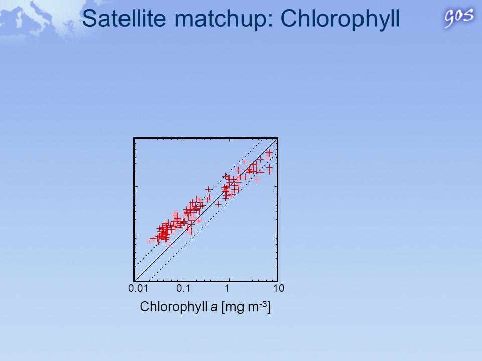 Satellite matchup: Remote Sensing Reflectance