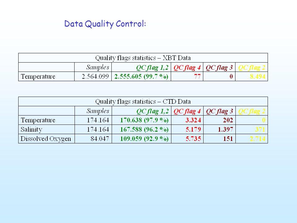 Data Quality Control: