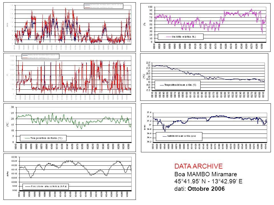 DATA ARCHIVE Boa MAMBO Miramare 45°41.95 N - 13°42.99 E dati: Ottobre 2006