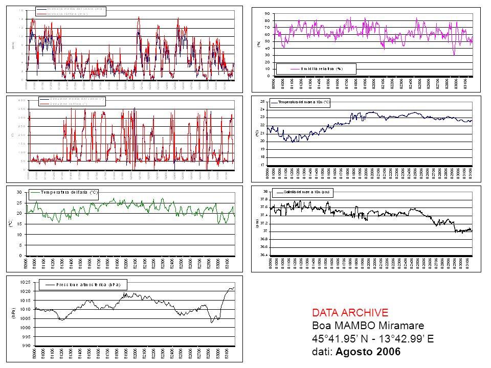DATA ARCHIVE Boa MAMBO Miramare 45°41.95 N - 13°42.99 E dati: Agosto 2006