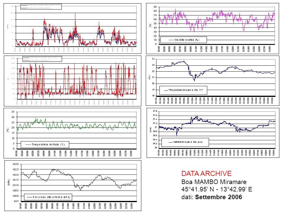 DATA ARCHIVE Boa MAMBO Miramare 45°41.95 N - 13°42.99 E dati: Settembre 2006