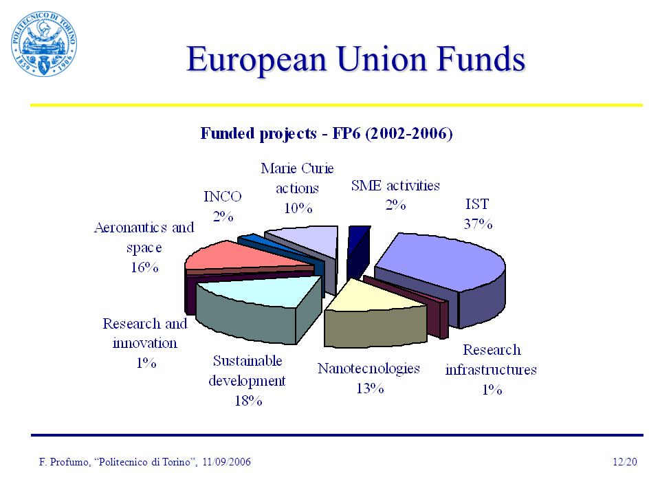F. Profumo, Politecnico di Torino, 11/09/200612/20 European Union Funds