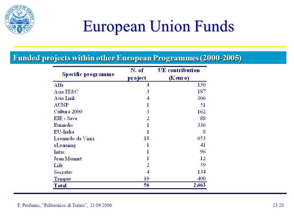 F. Profumo, Politecnico di Torino, 11/09/200613/20 Funded projects within other European Programmes (2000-2005) European Union Funds