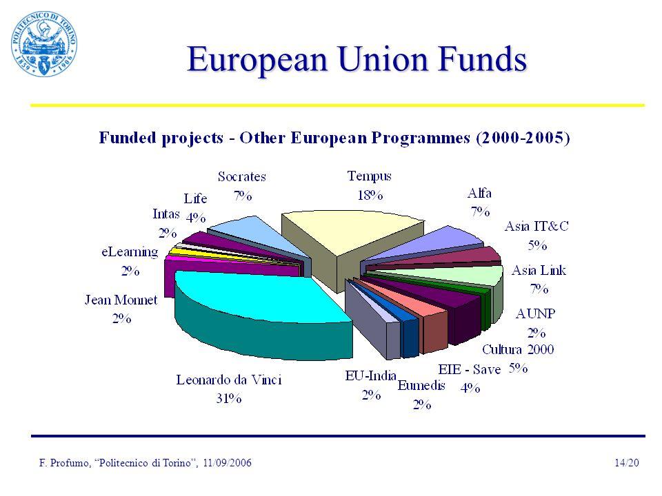 F. Profumo, Politecnico di Torino, 11/09/200614/20 European Union Funds