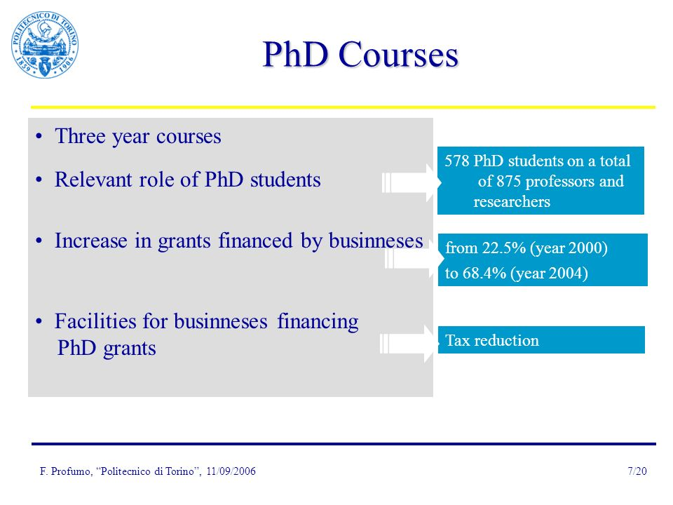 F. Profumo, Politecnico di Torino, 11/09/20067/20 PhD Courses Three year courses Relevant role of PhD students Increase in grants financed by businnes