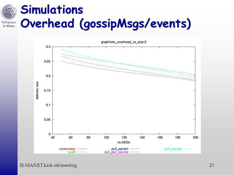 Politecnico di Milano IS-MANET kick-off meeting23 Simulations Overhead (gossipMsgs/events)