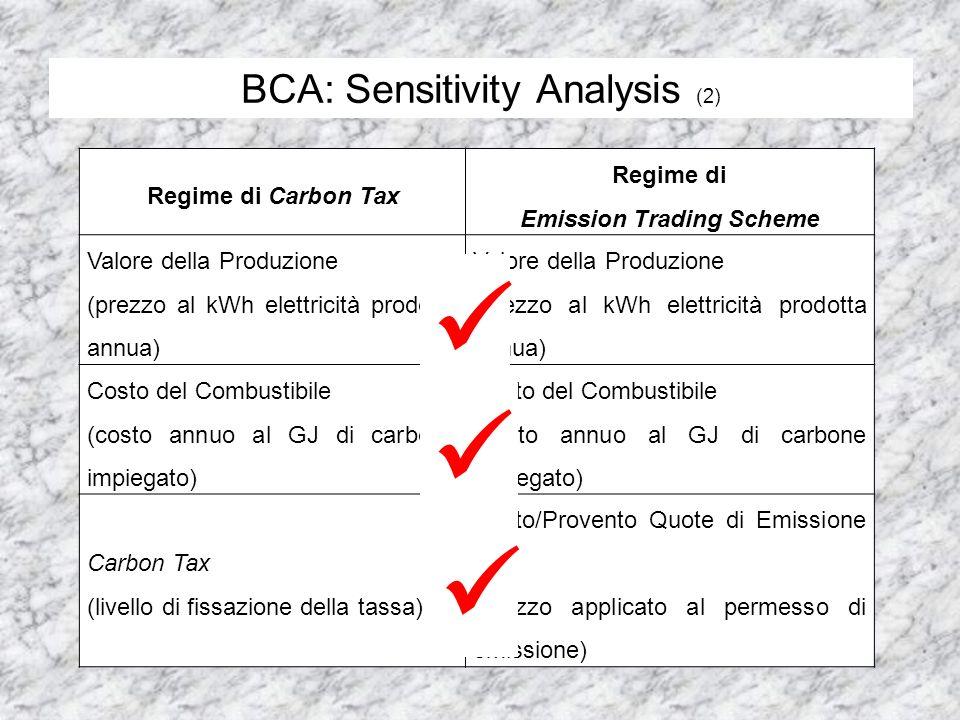 BCA: Sensitivity Analysis (2) Regime di Carbon Tax Regime di Emission Trading Scheme Valore della Produzione (prezzo al kWh elettricità prodotta annua) Valore della Produzione (prezzo al kWh elettricità prodotta annua) Costo del Combustibile (costo annuo al GJ di carbone impiegato) Costo del Combustibile (costo annuo al GJ di carbone impiegato) Carbon Tax (livello di fissazione della tassa) Costo/Provento Quote di Emissione CO 2 (prezzo applicato al permesso di emissione)