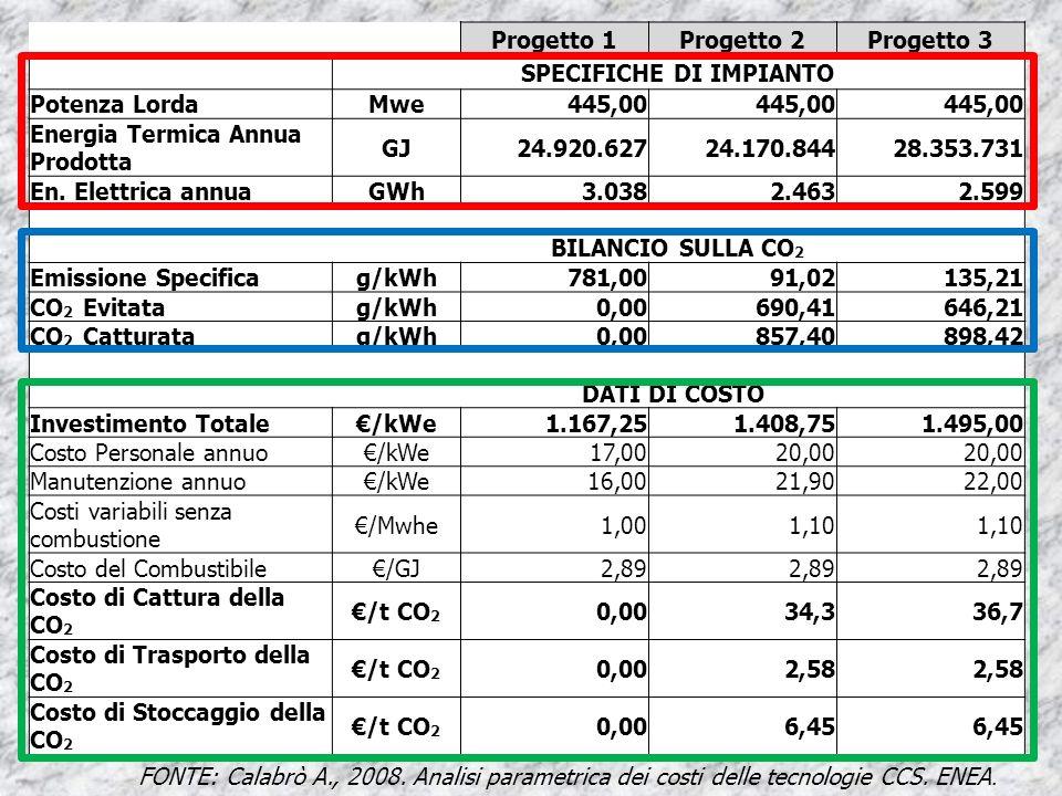 FONTE: Calabrò A., 2008. Analisi parametrica dei costi delle tecnologie CCS.