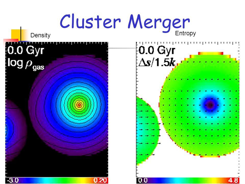 Cluster Merger Density Entropy