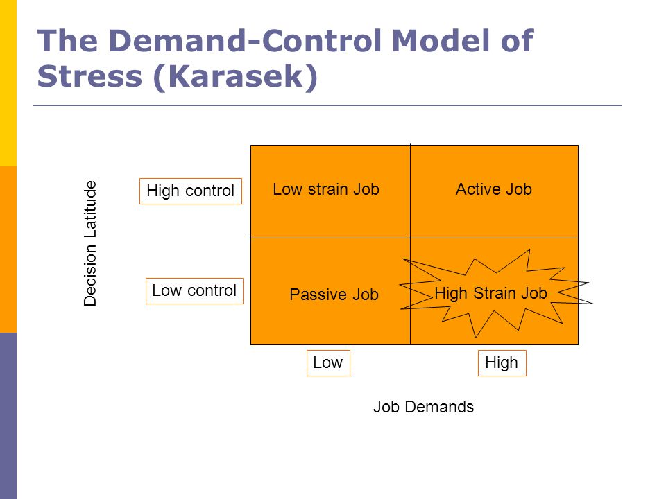 The Demand-Control Model of Stress (Karasek) High control Low control LowHigh Decision Latitude Job Demands Low strain JobActive Job Passive Job High